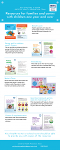 Healthy eating resources